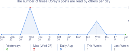 How many times Corey's posts are read daily