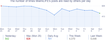 How many times MiamiLIFE's posts are read daily