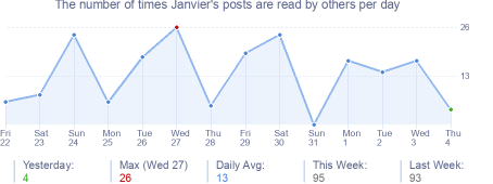 How many times Janvier's posts are read daily