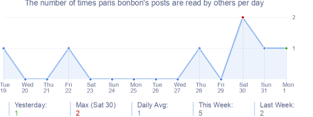 How many times paris bonbon's posts are read daily