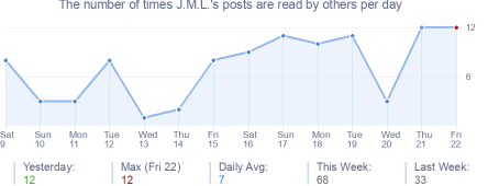 How many times J.M.L.'s posts are read daily