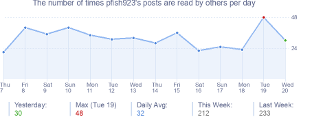 How many times pfish923's posts are read daily