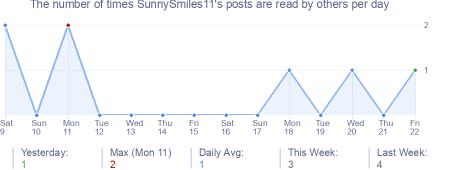 How many times SunnySmiles11's posts are read daily