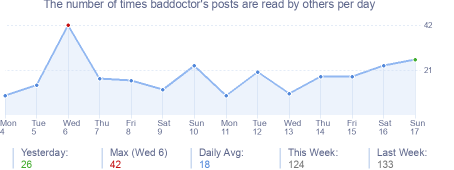 How many times baddoctor's posts are read daily