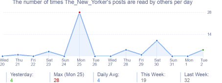 How many times The_New_Yorker's posts are read daily