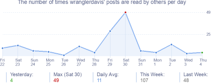How many times wranglerdavis's posts are read daily