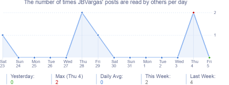 How many times JBVargas's posts are read daily