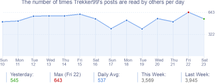 How many times Trekker99's posts are read daily