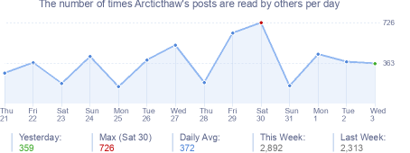 How many times Arcticthaw's posts are read daily