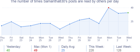 How many times Samantha830's posts are read daily