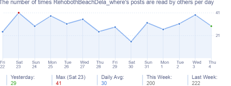How many times RehobothBeachDela_where's posts are read daily