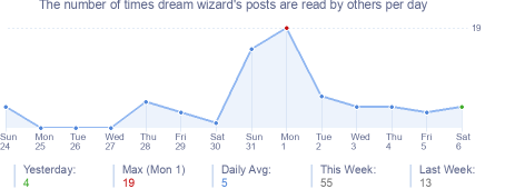 How many times dream wizard's posts are read daily