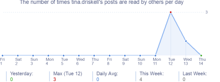 How many times tina.driskell's posts are read daily