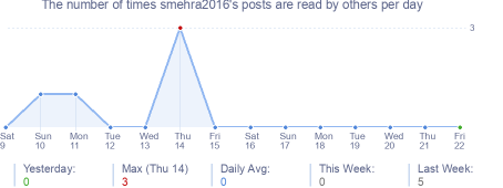 How many times smehra2016's posts are read daily