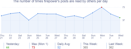 How many times firepower's posts are read daily