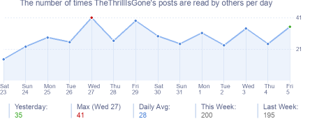How many times TheThrillIsGone's posts are read daily