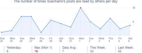 How many times Suecharlo's posts are read daily