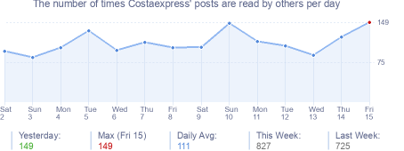 How many times Costaexpress's posts are read daily