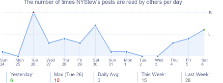 How many times NYStew's posts are read daily
