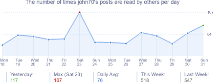 How many times john70's posts are read daily