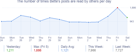 How many times Bette's posts are read daily