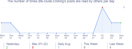 How many times Blk-Dude-Chilling's posts are read daily