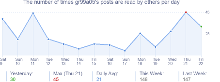 How many times gr99a05's posts are read daily