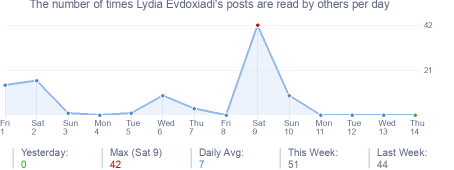 How many times Lydia Evdoxiadi's posts are read daily