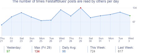 How many times FalstaffBlues's posts are read daily