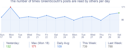 How many times GreenScoutII's posts are read daily
