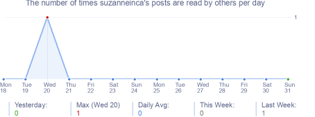 How many times suzanneinca's posts are read daily