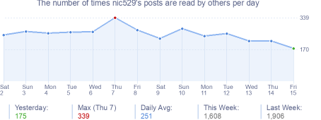 How many times nic529's posts are read daily