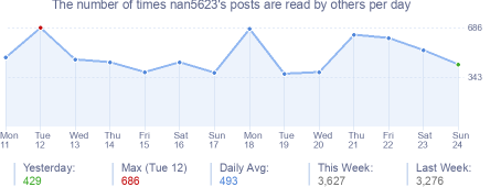 How many times nan5623's posts are read daily