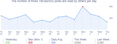 How many times TBCasino's posts are read daily