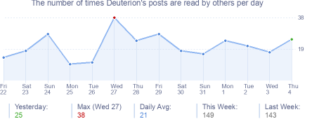 How many times Deuterion's posts are read daily