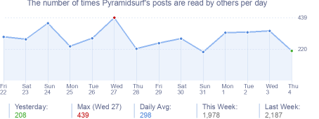 How many times Pyramidsurf's posts are read daily