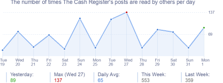 How many times The Cash Register's posts are read daily