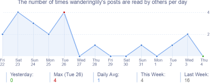 How many times wanderinglily's posts are read daily