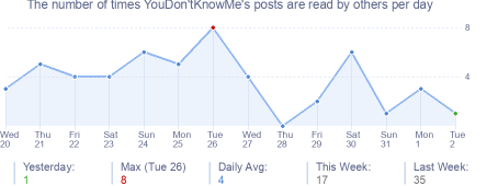 How many times YouDon'tKnowMe's posts are read daily