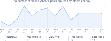 How many times UAbear's posts are read daily