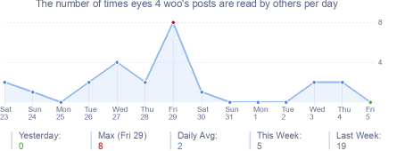 How many times eyes 4 woo's posts are read daily