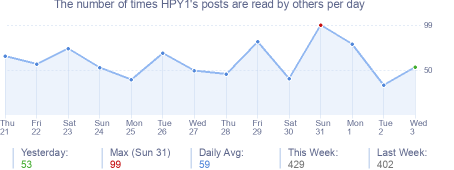 How many times HPY1's posts are read daily