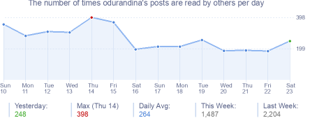 How many times odurandina's posts are read daily