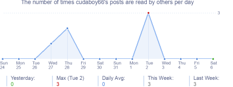How many times cudaboy66's posts are read daily