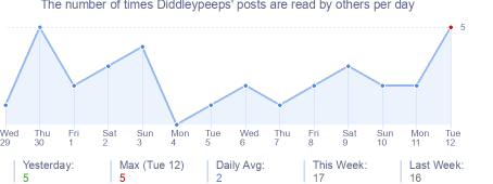 How many times Diddleypeeps's posts are read daily