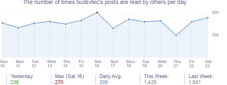 How many times budsvtec's posts are read daily