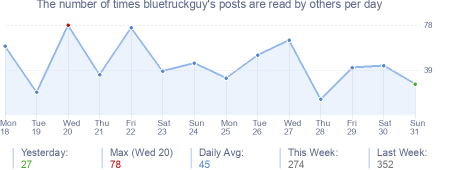 How many times bluetruckguy's posts are read daily