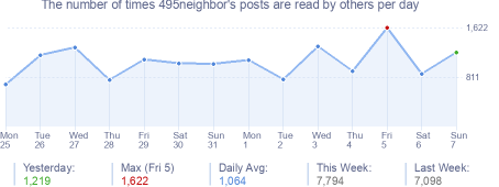 How many times 495neighbor's posts are read daily