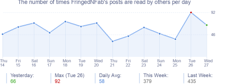 How many times FringedNFab's posts are read daily