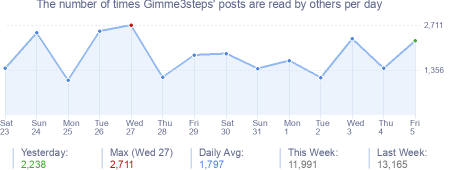 How many times Gimme3steps's posts are read daily